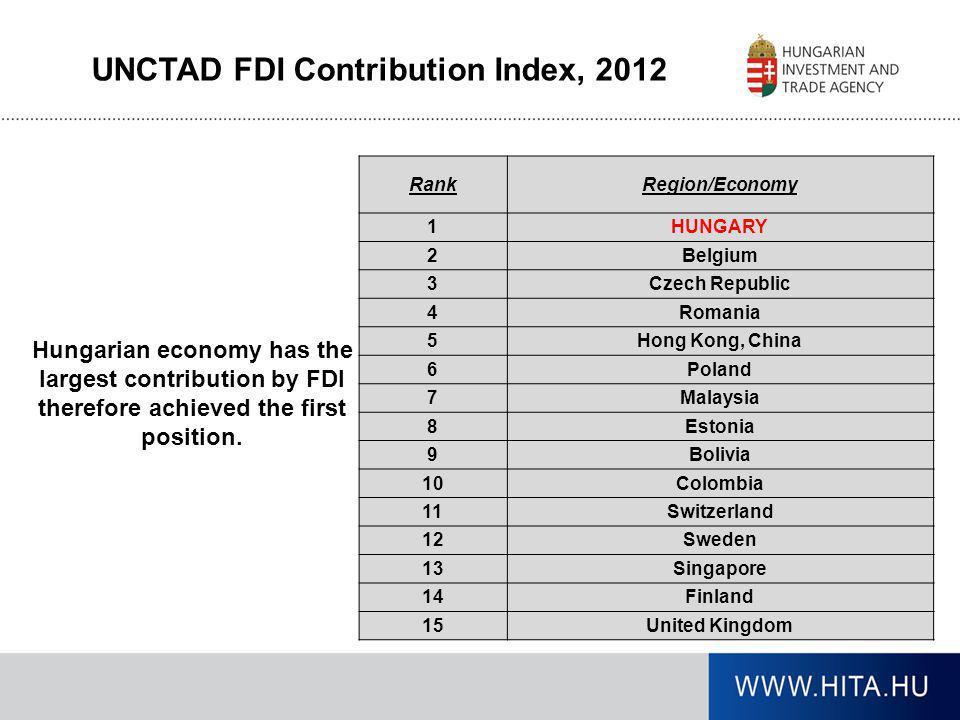 UNCTAD FDI Contribution Index, 2012