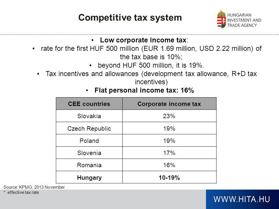 Competitive tax system Flat personal income tax: 16%