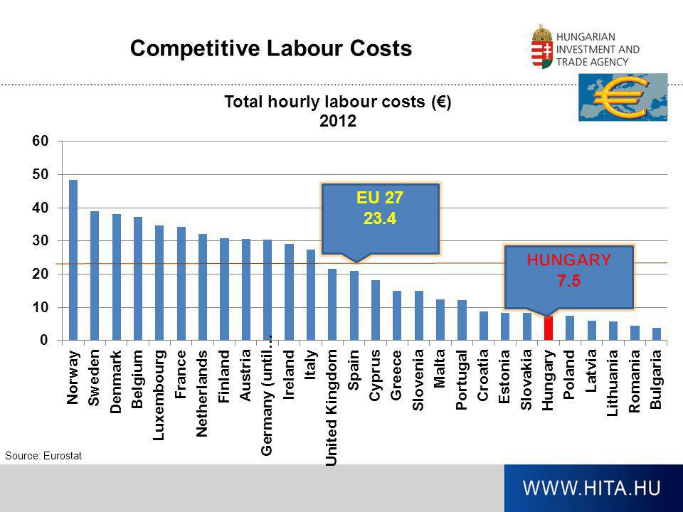 Competitive Labour Costs