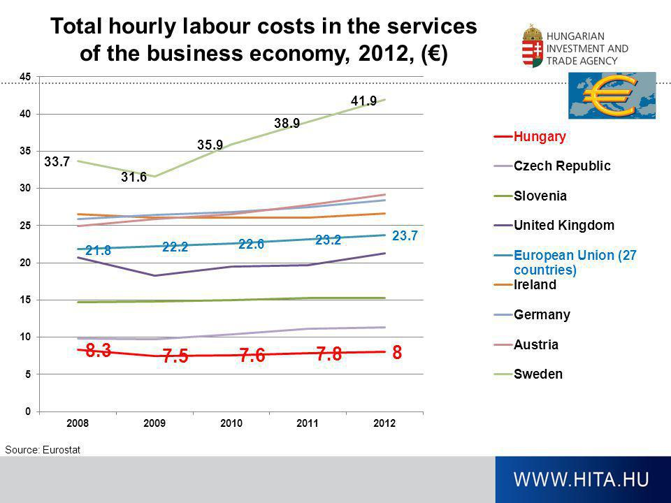 Total hourly labour costs in the services of the business economy, 2012, (€)