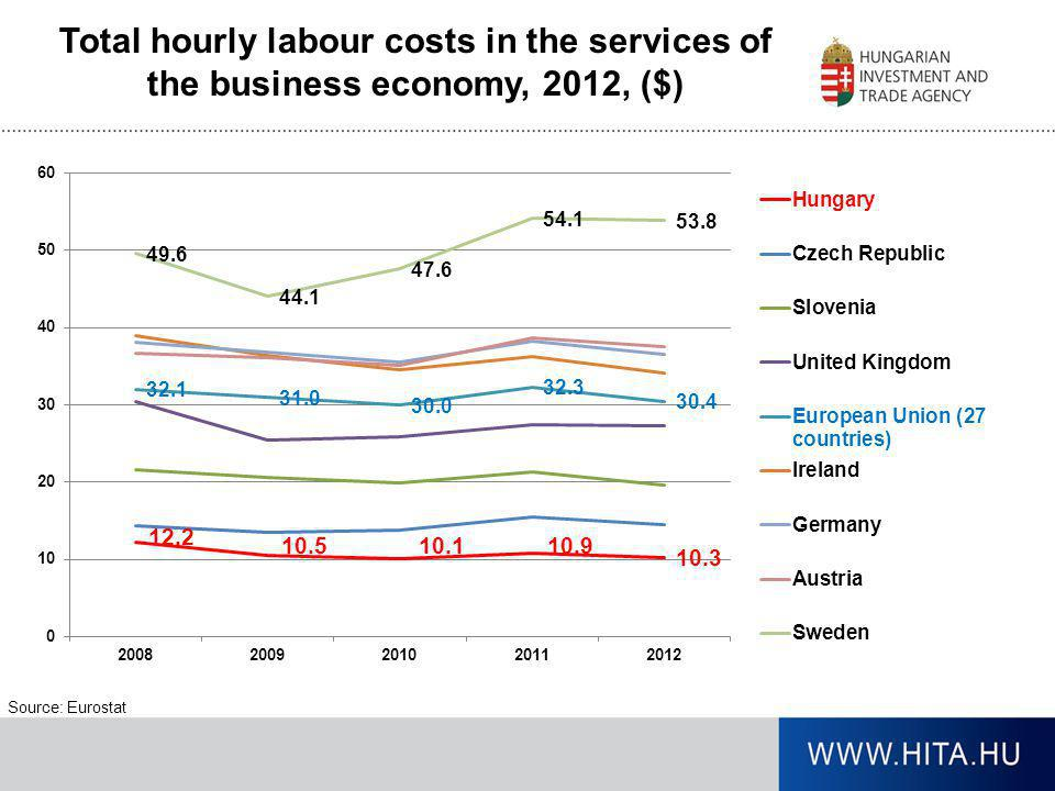 Total hourly labour costs in the services of the business economy, 2012, ($)