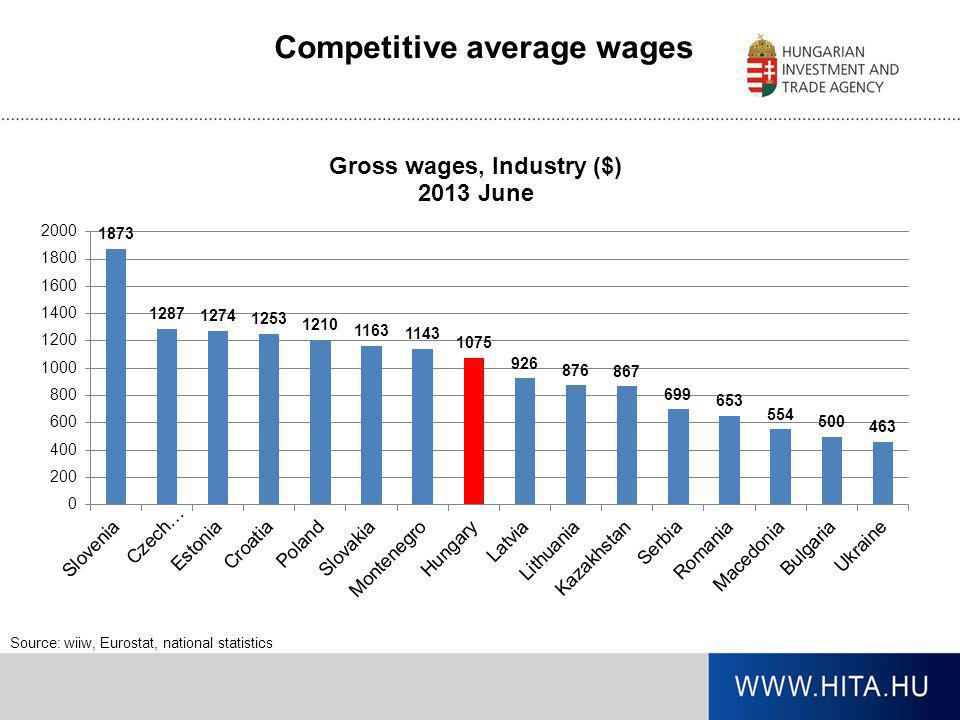 Competitive average wages