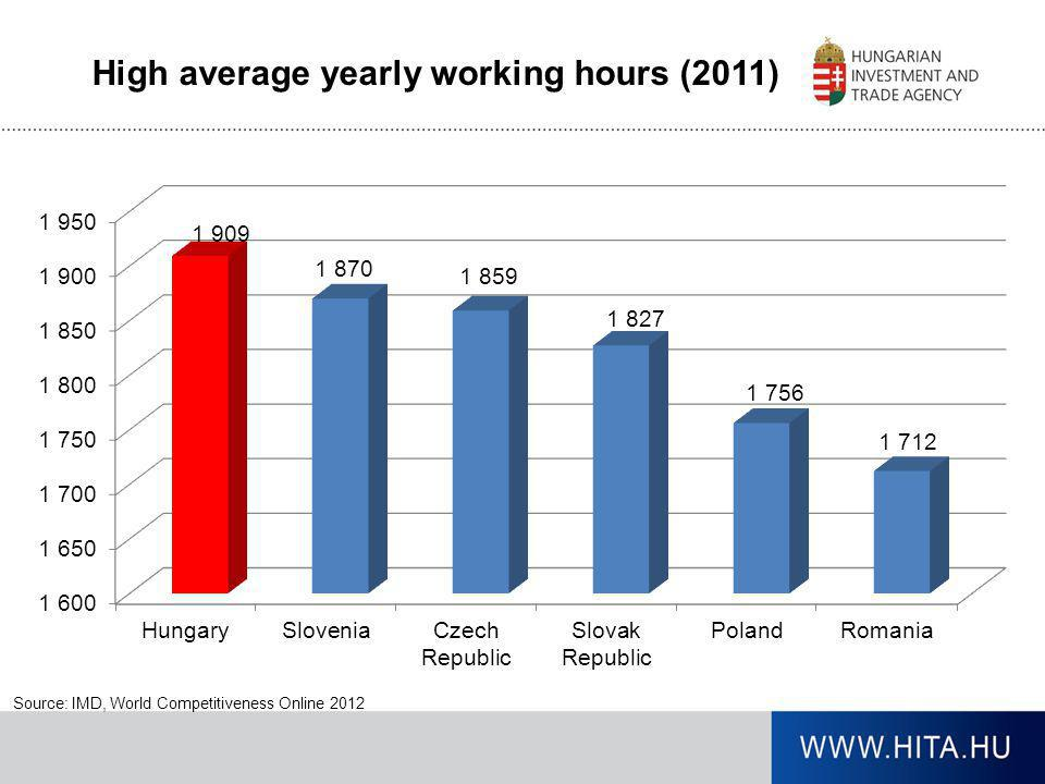 High average yearly working hours (2011)