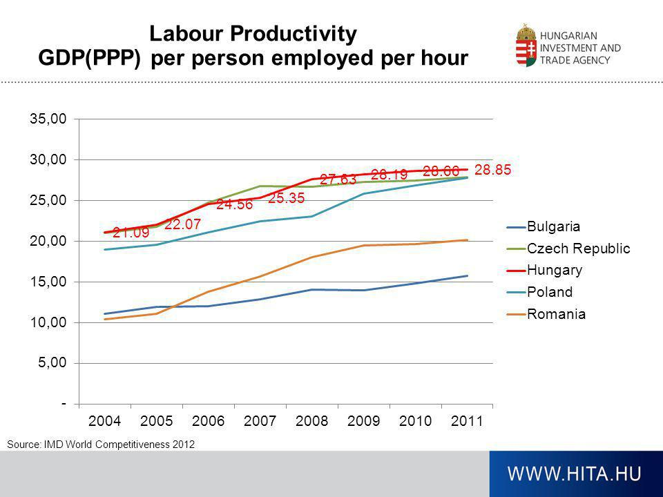 GDP(PPP) per person employed per hour