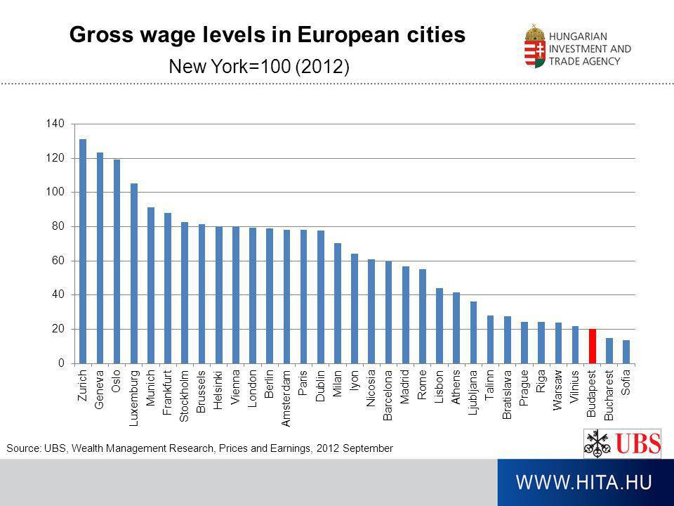 Gross wage levels in European cities