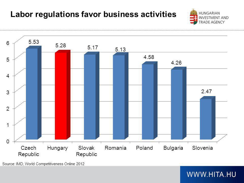 Labor regulations favor business activities