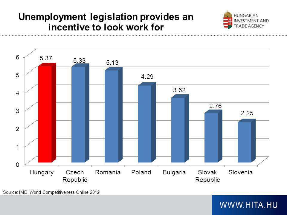 Unemployment legislation provides an incentive to look work for