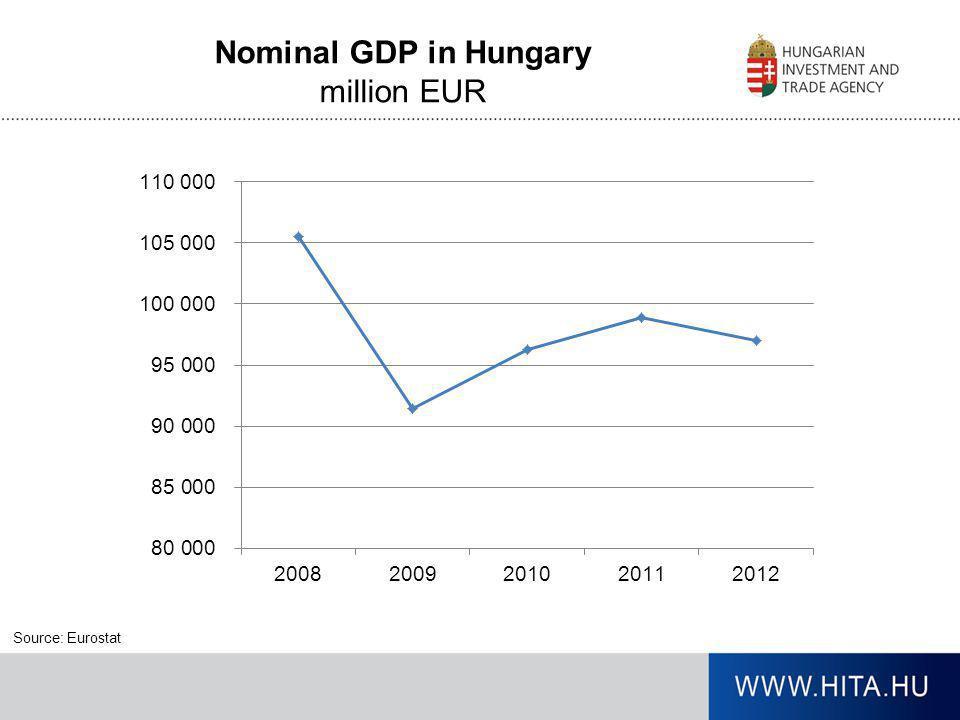 Nominal GDP in Hungary million EUR Frissítve: 2013.11.06.