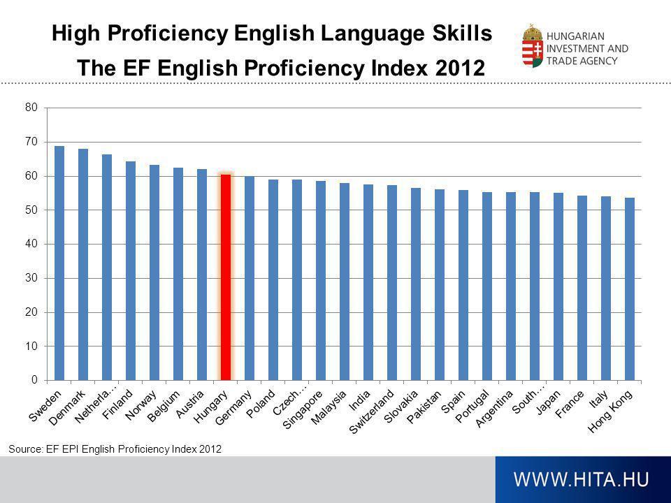 High Proficiency English Language Skills
