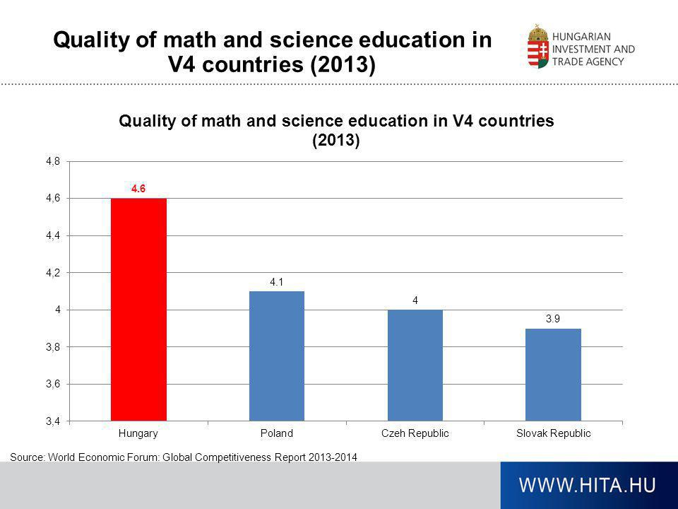Quality of math and science education in V4 countries (2013)
