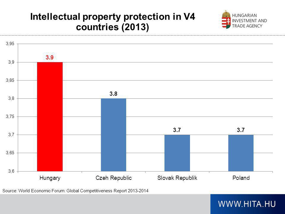 Intellectual property protection in V4 countries (2013)