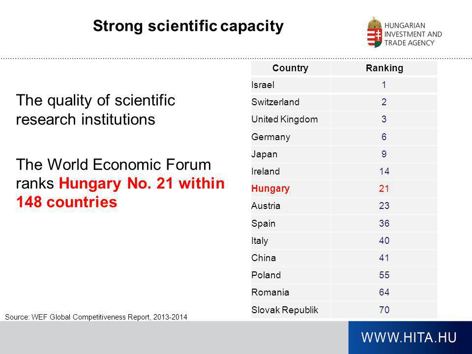Strong scientific capacity