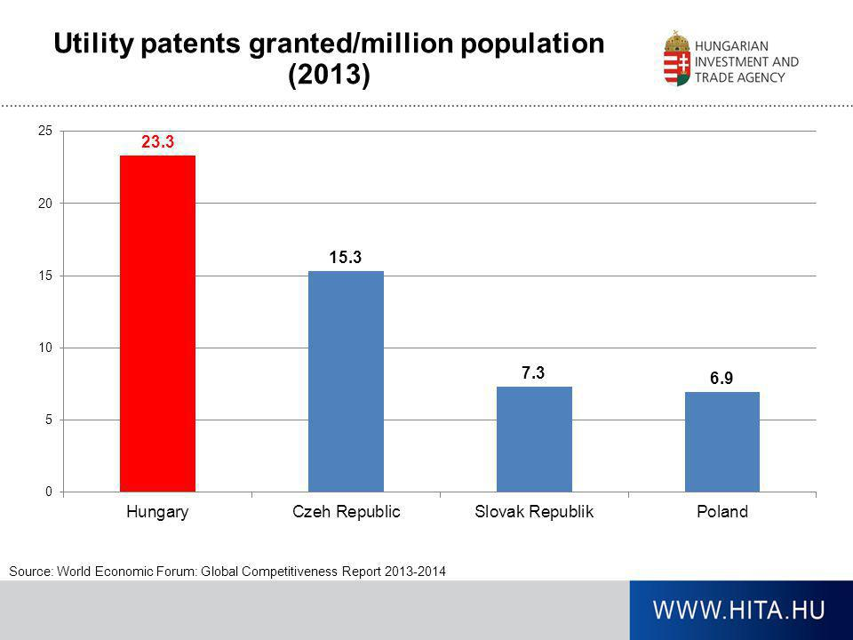 Utility patents granted/million population (2013)