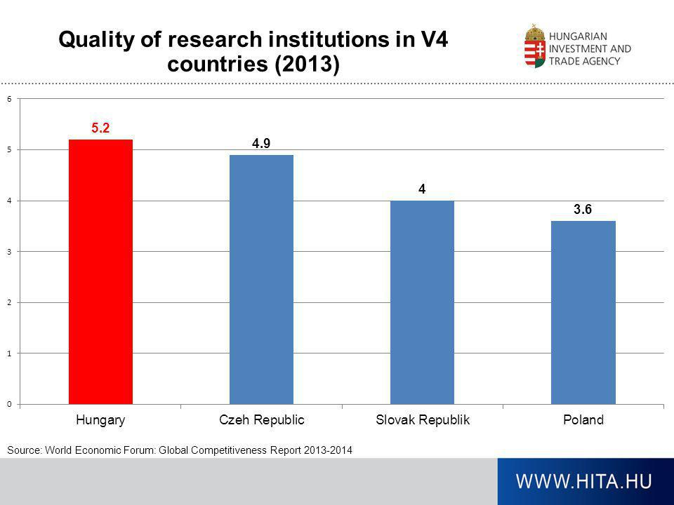 Quality of research institutions in V4 countries (2013)