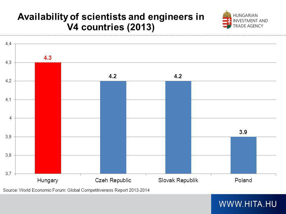 Availability of scientists and engineers in V4 countries (2013)