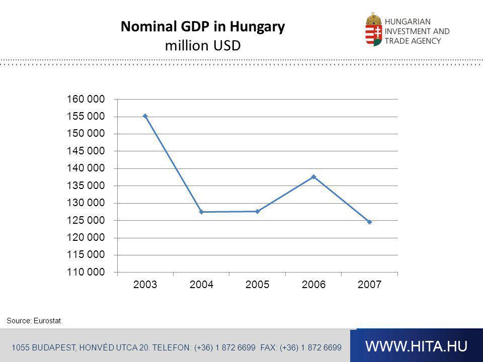 Nominal GDP in Hungary million USD Frissítve: 2013.11.06.