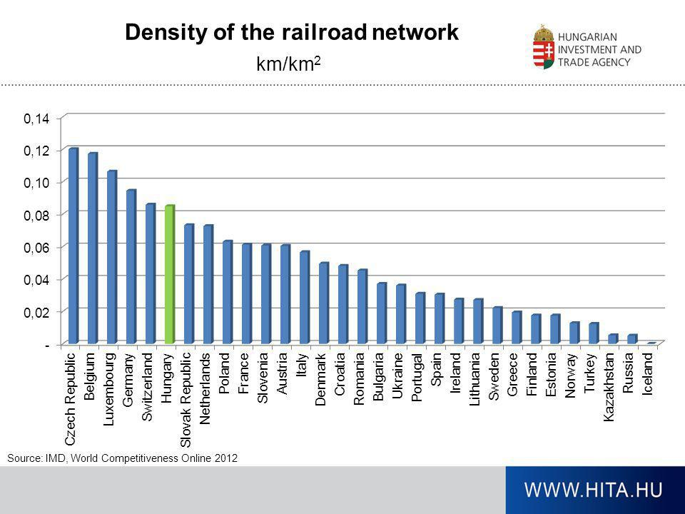 Density of the railroad network