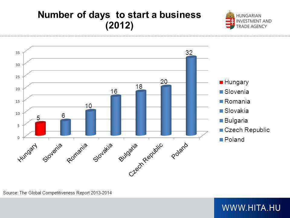 Number of days to start a business (2012)