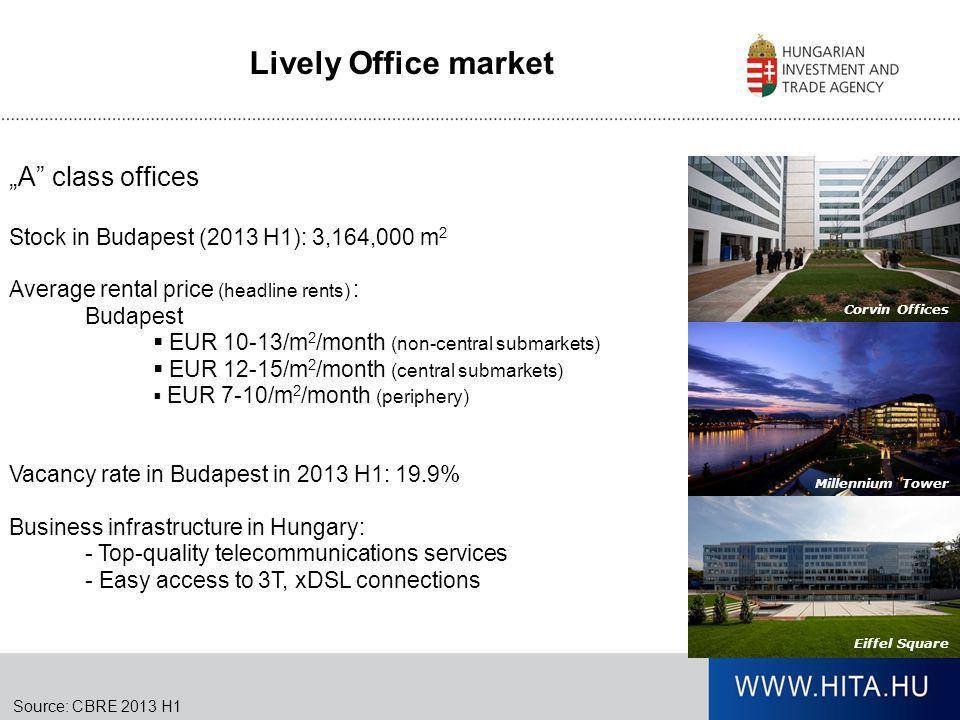 """Lively Office market """"A class offices"""