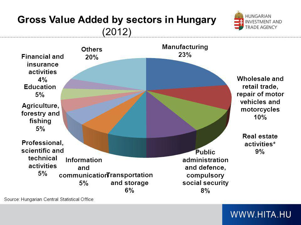 Gross Value Added by sectors in Hungary (2012)