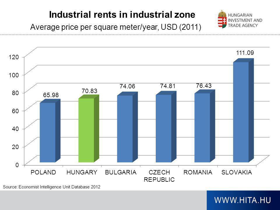 Industrial rents in industrial zone