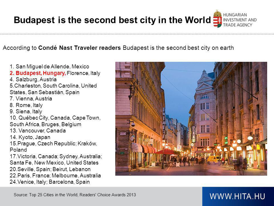 Budapest is the second best city in the World