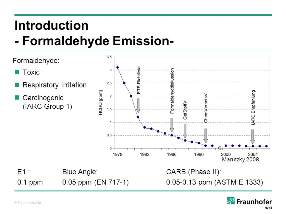 Introduction - Formaldehyde Emission-