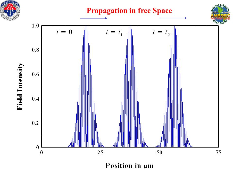 Propagation in free Space