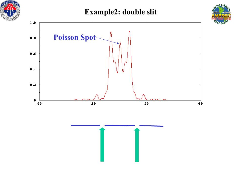 Example2: double slit Poisson Spot