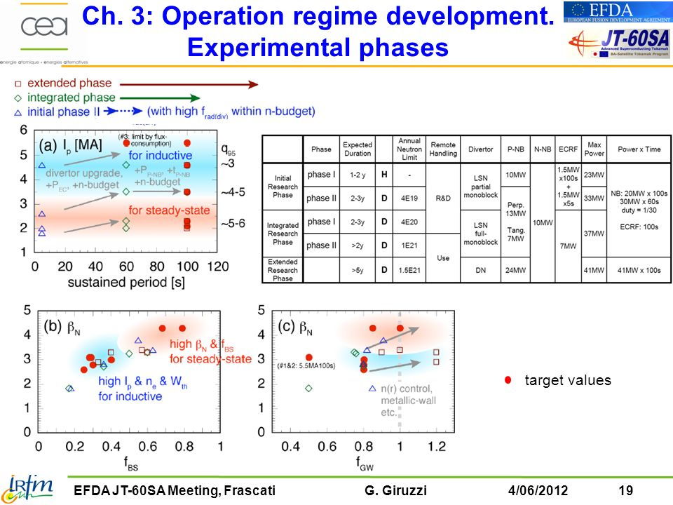 Ch. 3: Operation regime development. Experimental phases