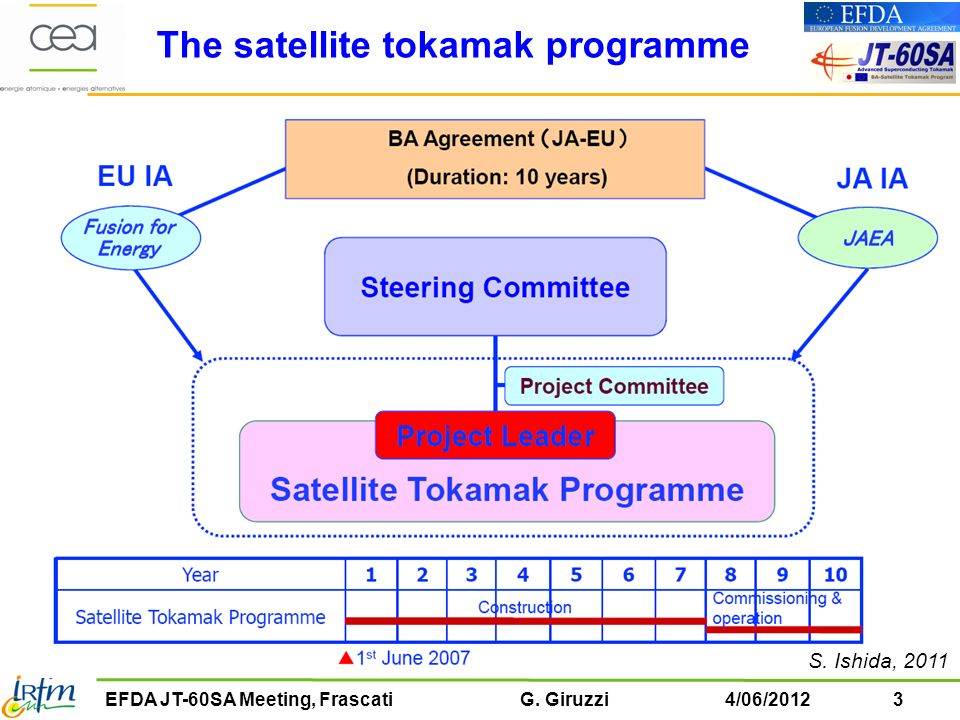 The satellite tokamak programme