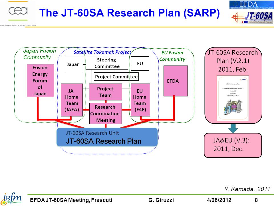 The JT-60SA Research Plan (SARP)