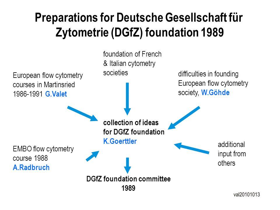 Preparations for Deutsche Gesellschaft für