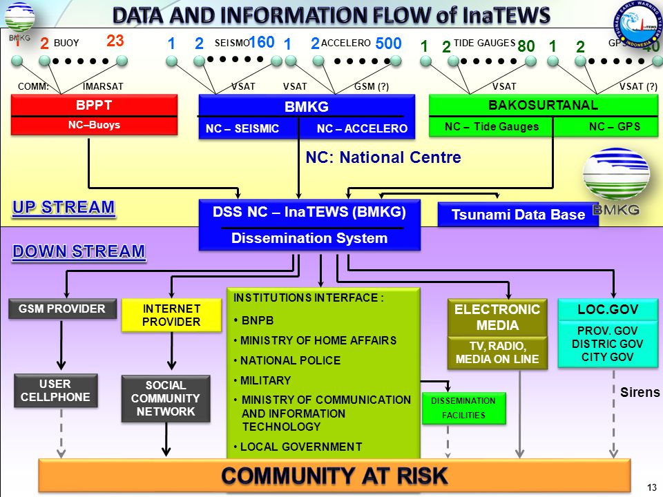 DATA AND INFORMATION FLOW of InaTEWS