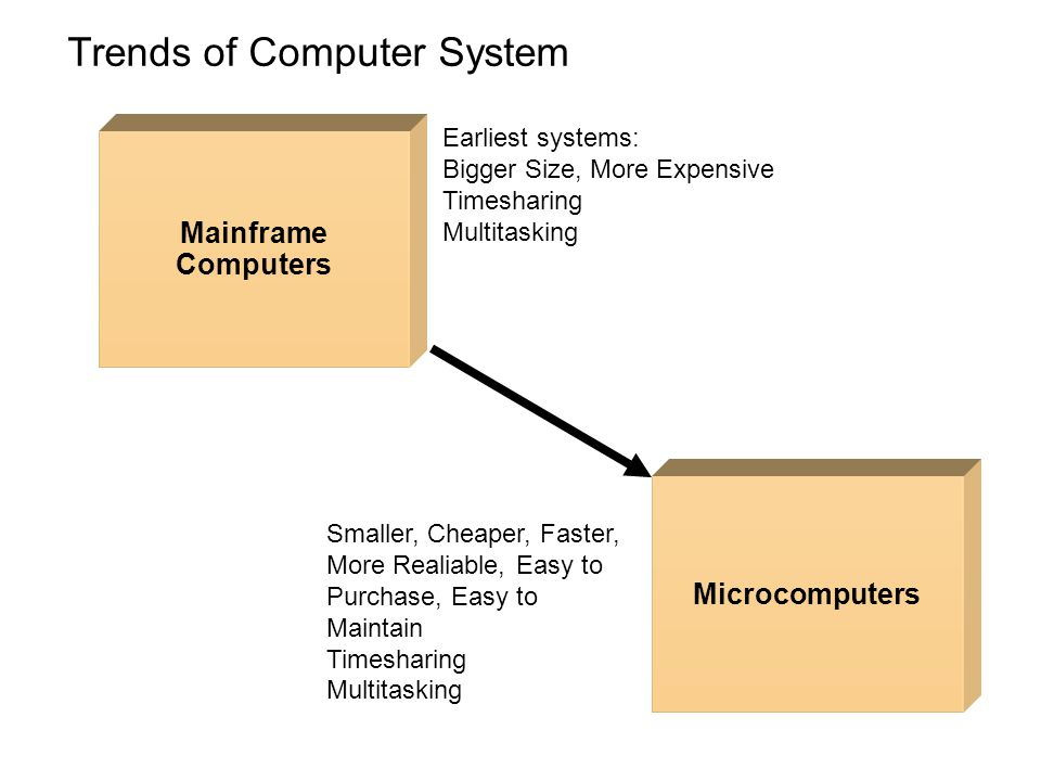 Trends of Computer System