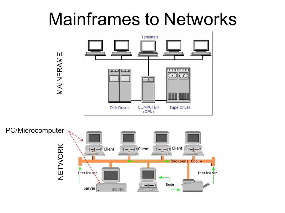 Mainframes to Networks