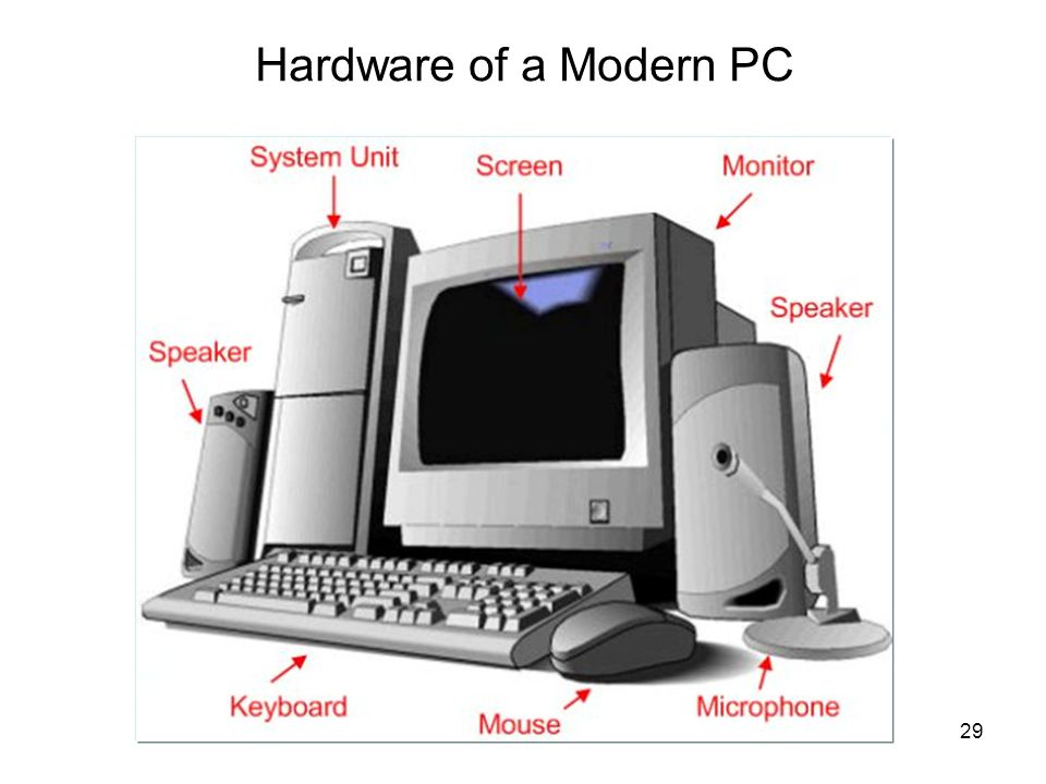 Hardware of a Modern PC