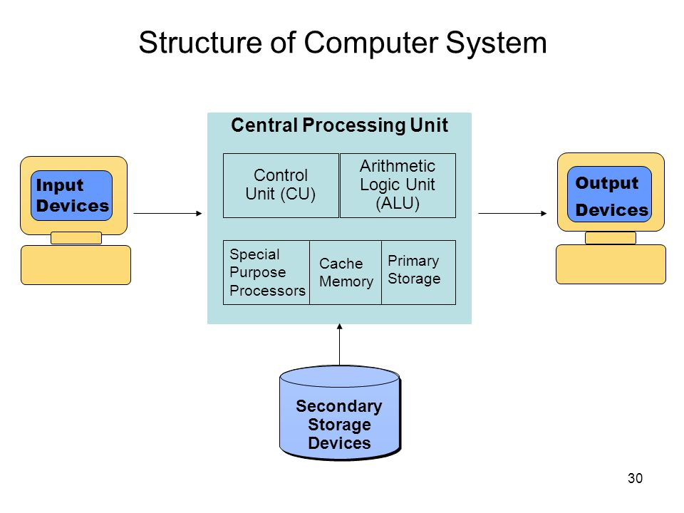 Structure of Computer System