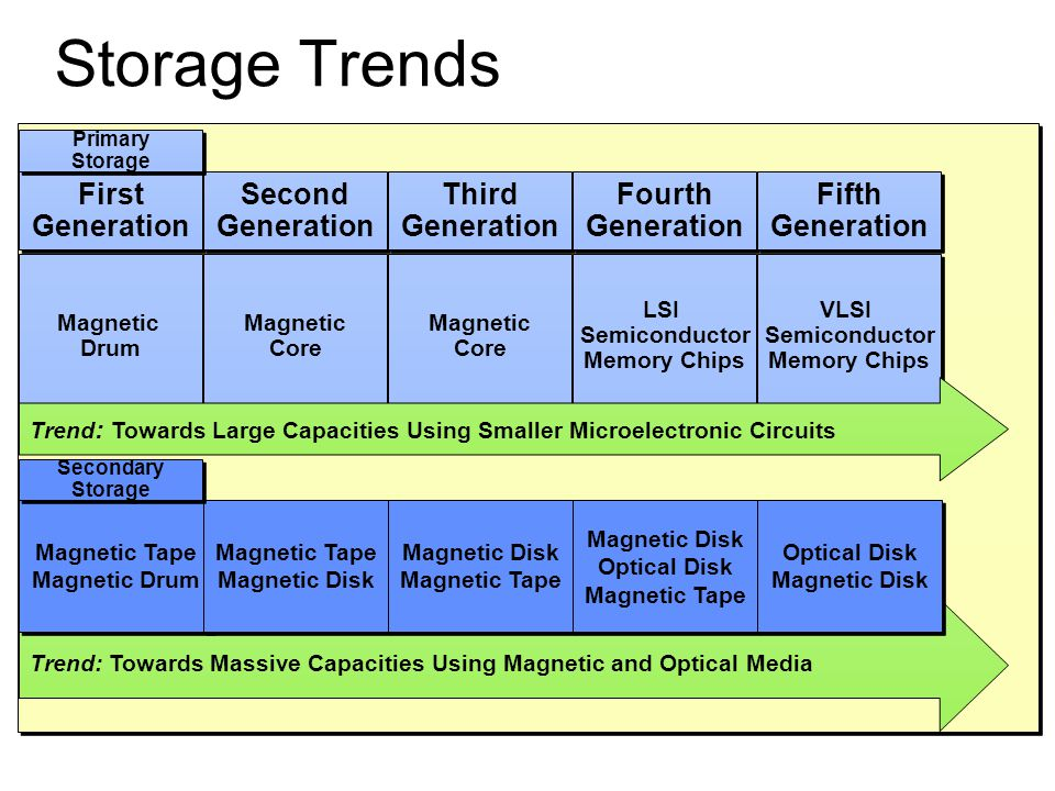 Storage Trends First Generation Second Third Fourth Fifth Magnetic