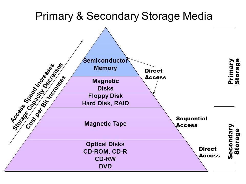 Primary & Secondary Storage Media