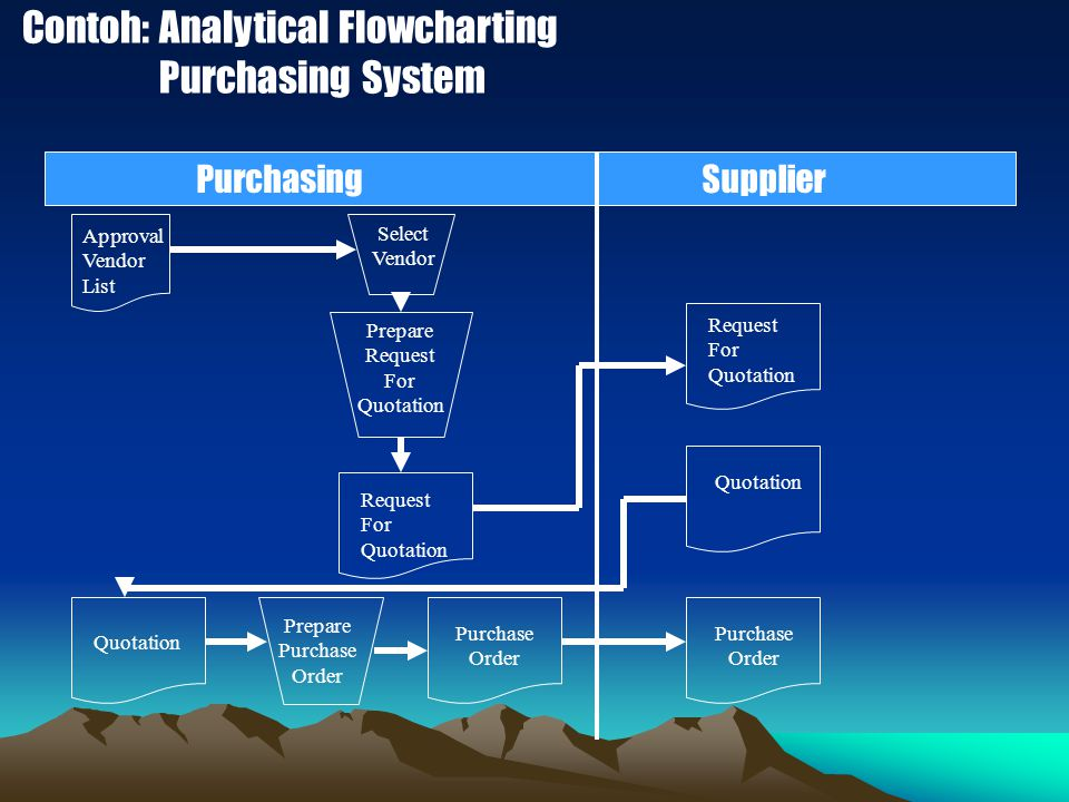 Contoh: Analytical Flowcharting Purchasing System