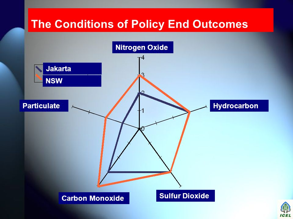 The Conditions of Policy End Outcomes