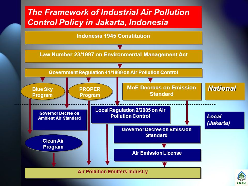 The Framework of Industrial Air Pollution Control Policy in Jakarta, Indonesia