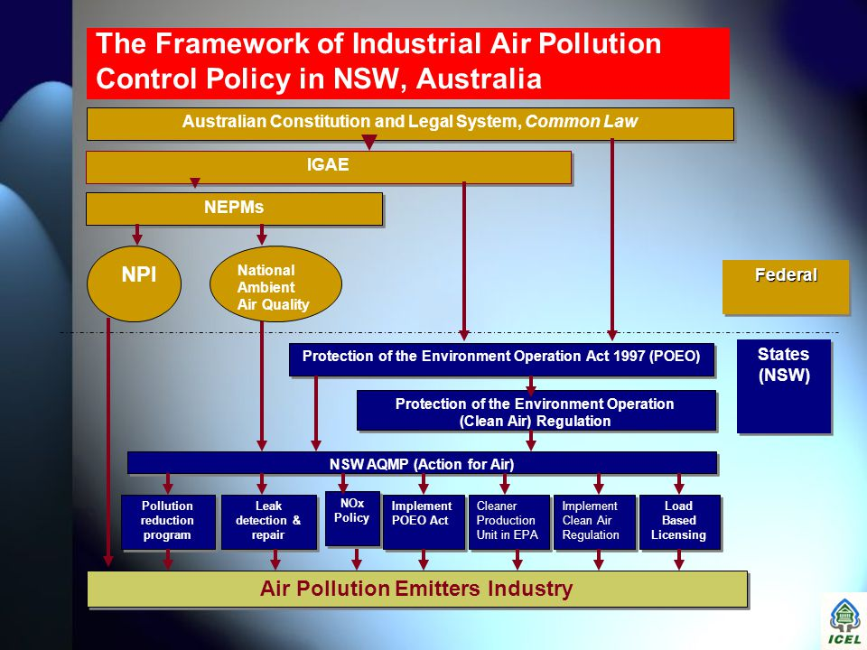 The Framework of Industrial Air Pollution Control Policy in NSW, Australia