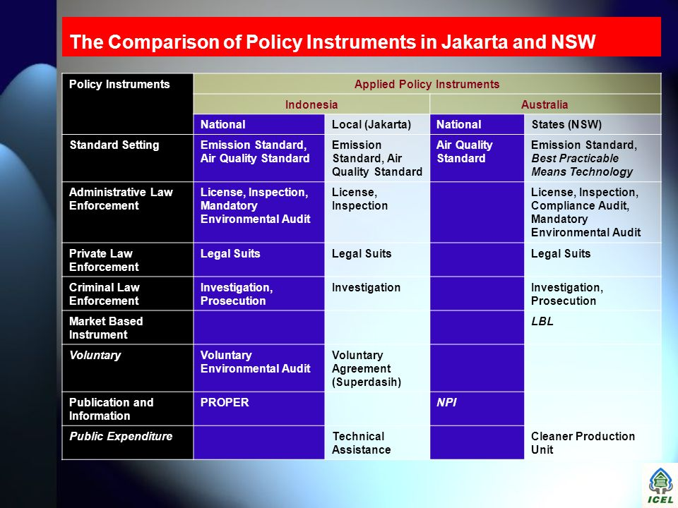 The Comparison of Policy Instruments in Jakarta and NSW