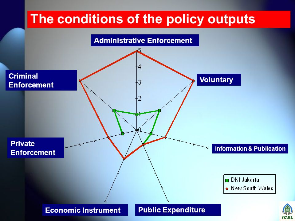 The conditions of the policy outputs