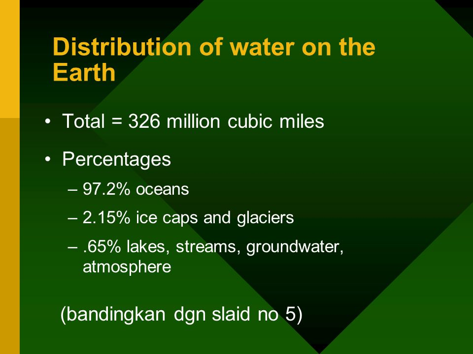 Distribution of water on the Earth