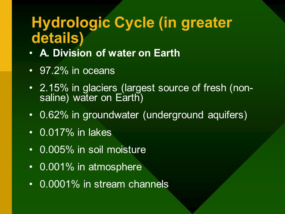 Hydrologic Cycle (in greater details)