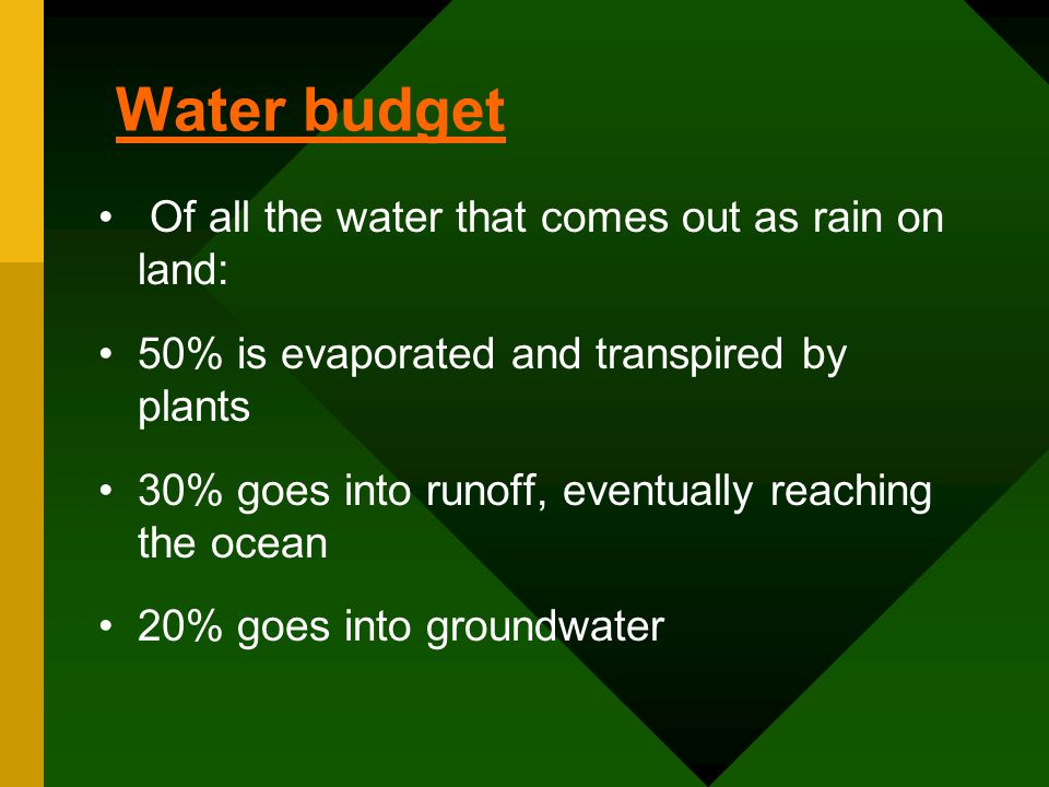 Water budget Of all the water that comes out as rain on land: