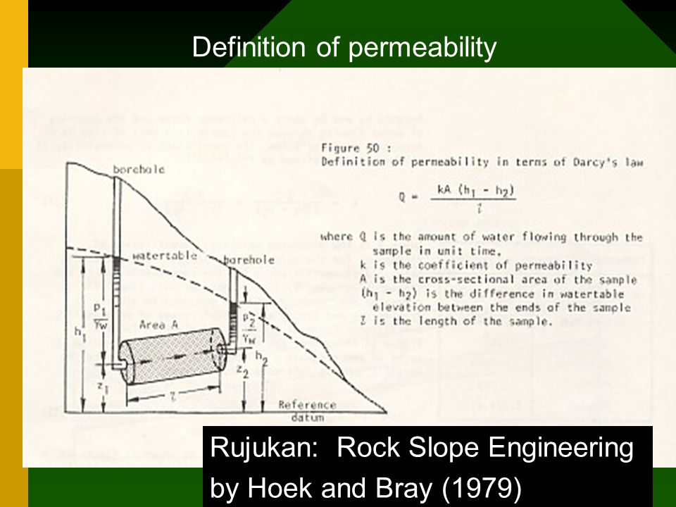 Definition of permeability